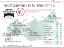 How many cars are there in the federal districts of Russia?