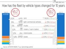 How has the fleet of vehicles changed in Russia for the last 10 years?