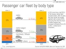 How has the structure of the fleet by body type changed for 10 years?