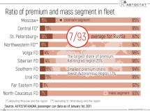 What is the share of premium cars in the RF fleet?