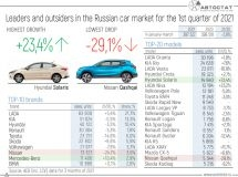 Leaders and outsiders of the Russian car market in the 1st quarter of 2021