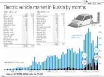 How and why is the electric vehicle market growing in Russia?