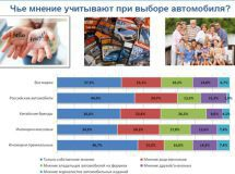 37 % of Russians choose a car by themselves