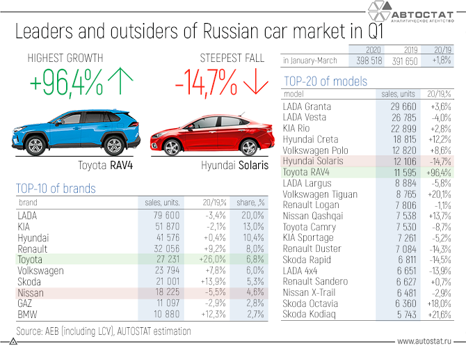 Leaders-and-outsiders-of-the-Russian-car-market-in-the-1st-quarter-of-2020.png