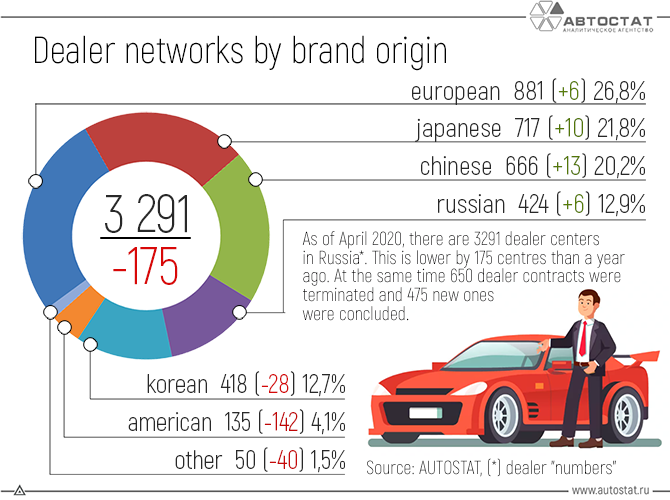 Dealer-networks-in-the-Russian-Federation-by-origin-of-brands-how-have-they-changed.png