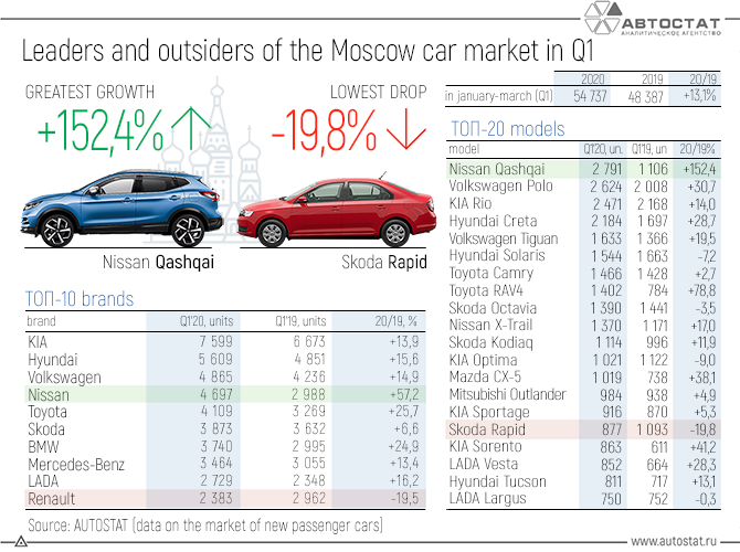 Leaders-and-outsiders-of-the-Moscow-car-market-in-the-1st-quarter.png