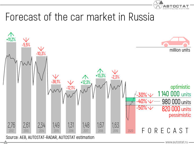 Forecast-of-the-car-market-in-Russia.png