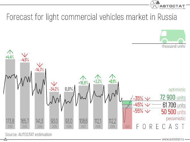 Forecast-for-light-commercial-vehicles-market-in-Russia.png