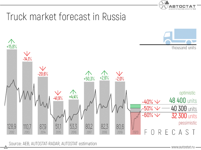 Truck-market-forecast-in-Russia.png