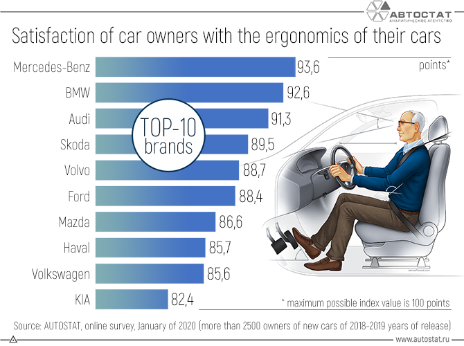 Satisfaction-of-car-owners-with-the-ergonomics-of-their-cars.png