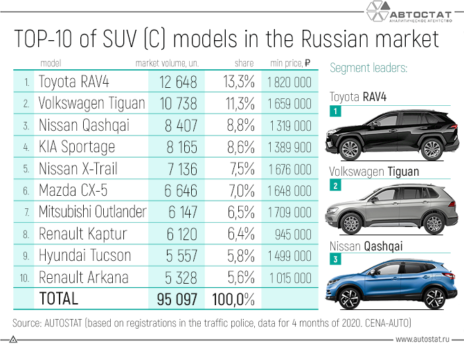 TOP-10-of-SUV-(C)-models-in-the-Russian-market.png