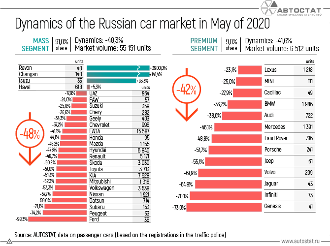 Dynamics-of-the-Russian-car-market-in-May-of-2020.png