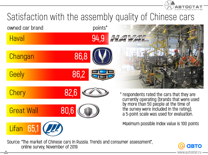 Satisfaction-with-the-assembly-quality-of-Chinese-cars.png