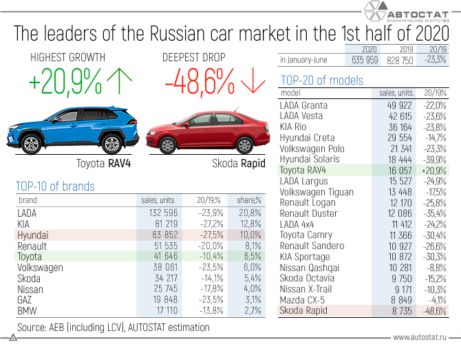 The-leaders-of-the-Russian-car-market-in-the-1st-half-of-2020.png