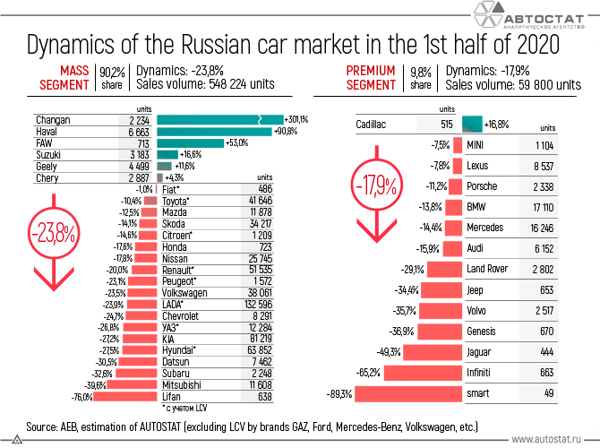 Dynamics-of-the-Russian-car-market-in-the-1st-half-of-2020.png