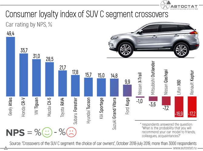 Consumer-loyalty-index-of-SUV-C-segment-crossovers.png
