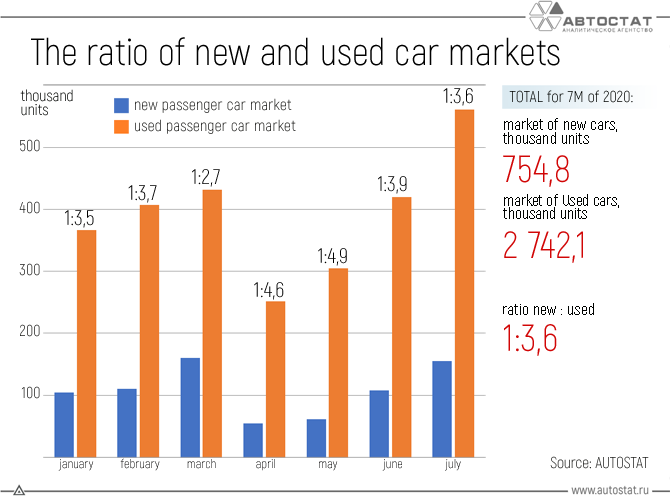 The-ratio-of-new-and-used-car-markets.png