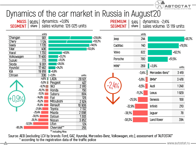 Dynamics-of-the-car-market-in-Russia-in-August'20.png