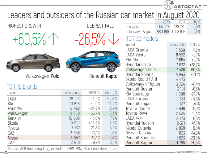Leaders-and-outsiders-of-the-Russian-car-market-in-August-2020.png