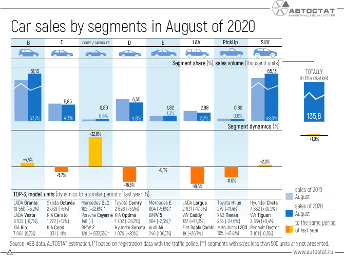 Car-sales-by-segments-in-August-of-2020.png