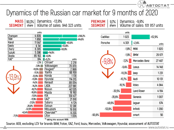 Dynamics-of-the-Russian-car-market-for-9-months-of-2020.png