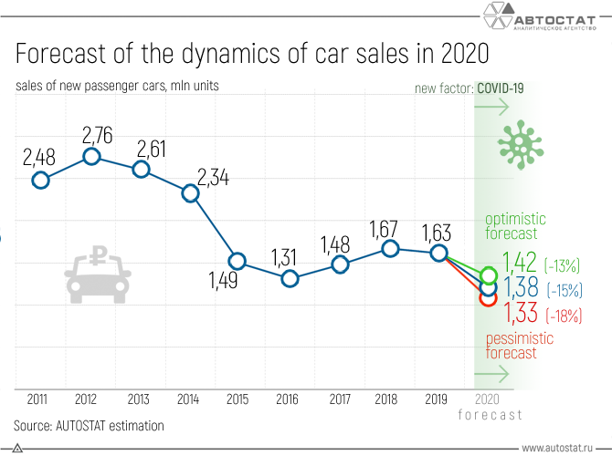 Forecast of the dynamics of car sales in 2020.png
