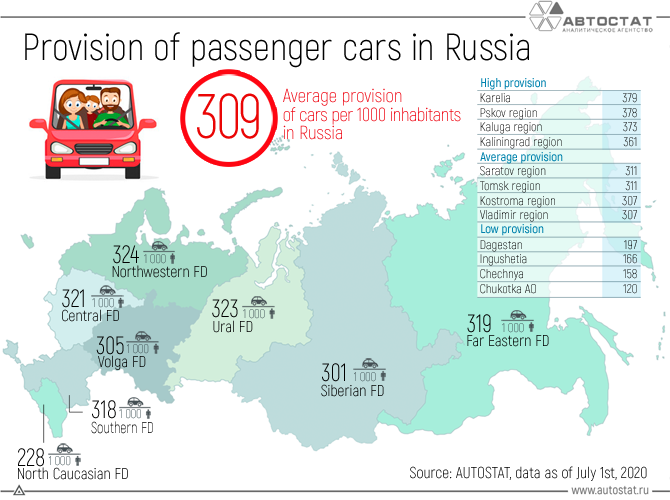 Provision-of-passenger-cars-in-Russia.png