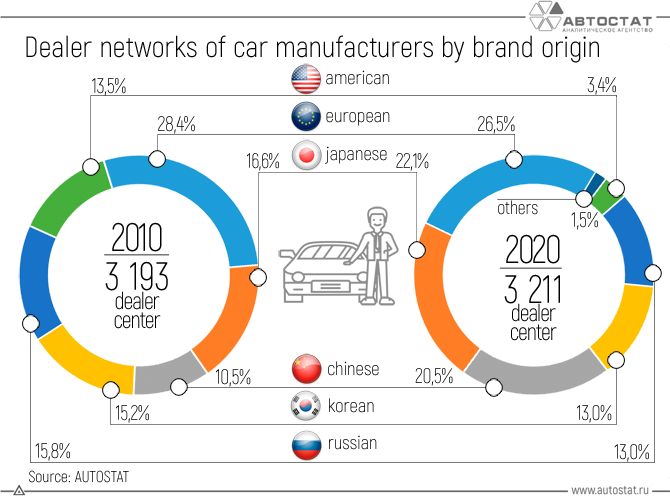 Dealer-networks-of-car-manufacturers-by-brand-origin.png