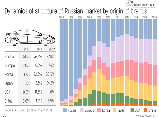 Dynamics-of-the-structure-of-the-Russian-market-by-the-origin-of-brands.png
