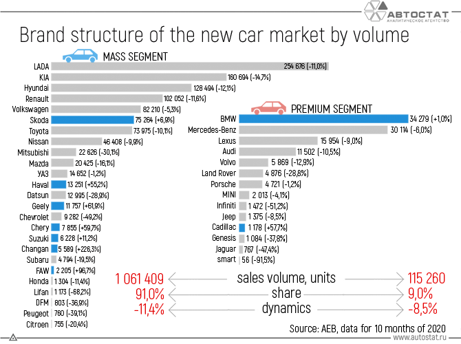 Brand-structure-of-the-new-car-market-by-volume.png