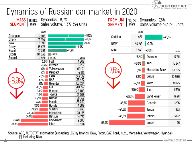 Dynamics-of-the-Russian-car-market-in-2020.png