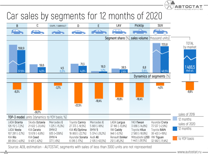 Car-sales-by-segments-for-12-months-of-2020.png