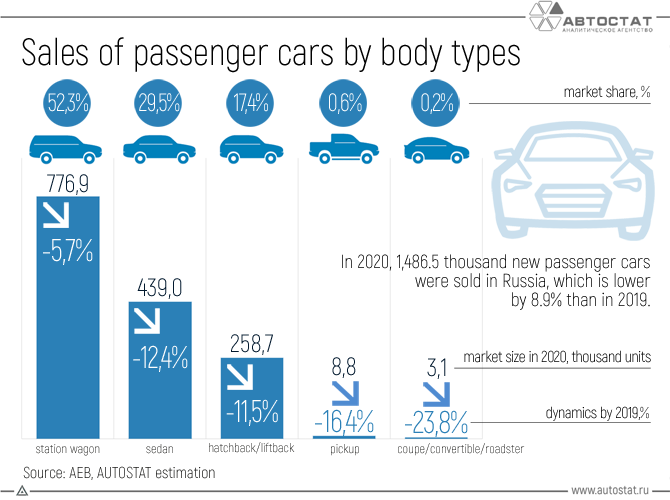 Sales-of-passenger-cars-by-body-types.png