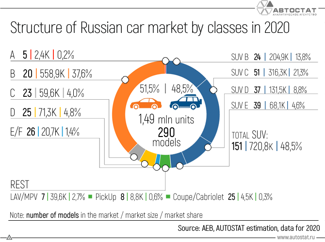 Structure-of-the-Russian-car-market-by-classes-in-2020.png