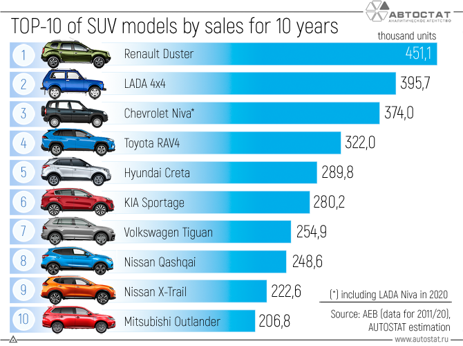 What-SUVs-were-the-most-popular-in-Russia-for-10-years.png