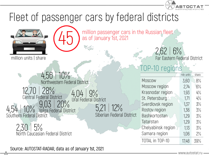 Fleet-of-passenger-cars-by-federal-districts.png