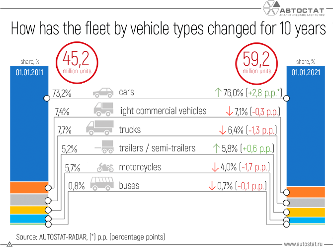 How-has-the-fleet-by-vehicle-types-changed-for-10-years.png