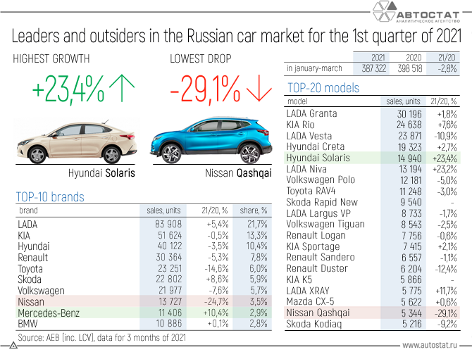 Leaders-and-outsiders-in-the-Russian-car-market-for-the-1st-quarter-of-2021.png
