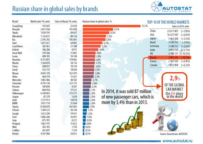 Passenger Car Market Share In India