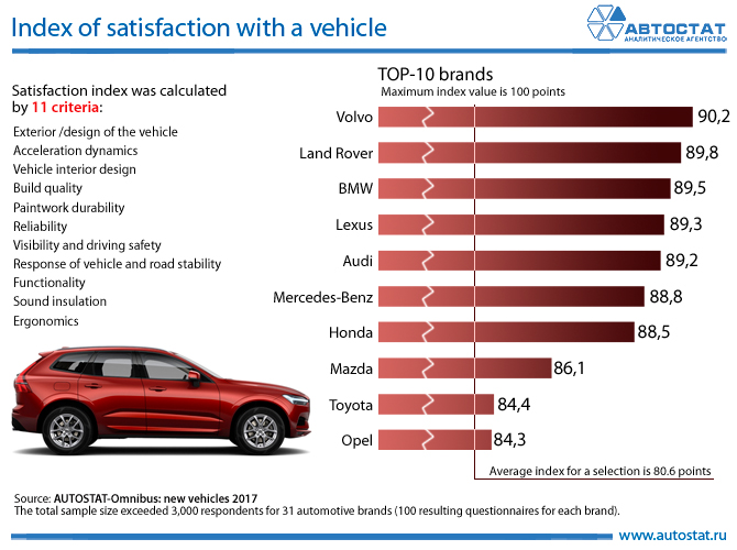 Index of satisfaction with a vehicle.jpg