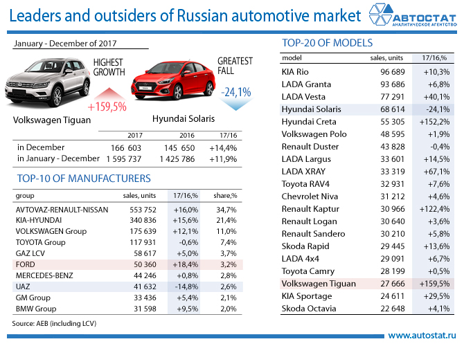 Leaders and outsiders of Russian automotive market.jpg