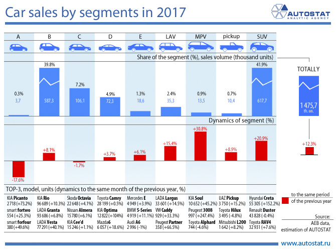 Car sales by segments in 2017_Engl.jpg