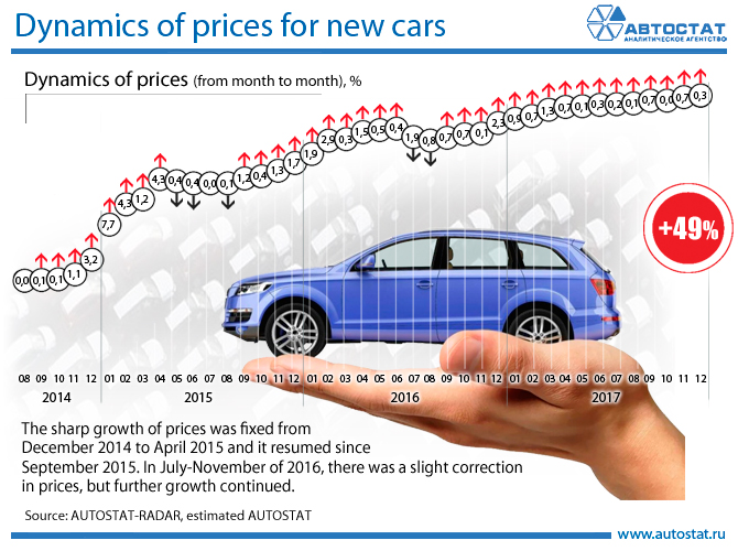 Dynamics-of-prices-for-new-cars.jpg