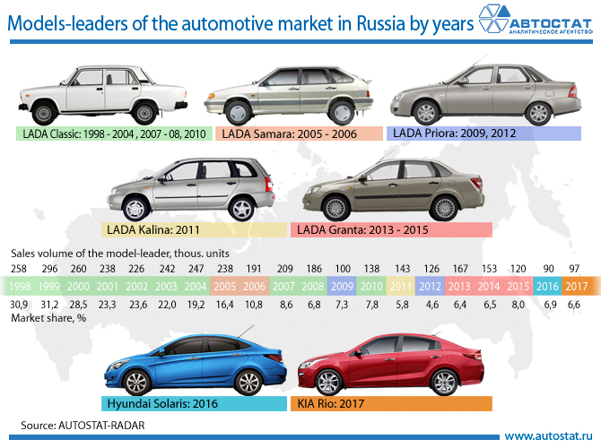 Models-leaders of the automotive market in Russia by years.jpg