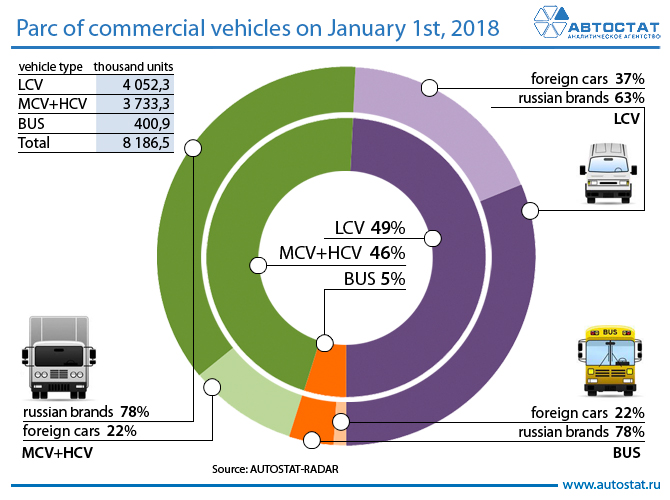 Parc-of-commercial-vehicles-on-January-1st,-2018.jpg