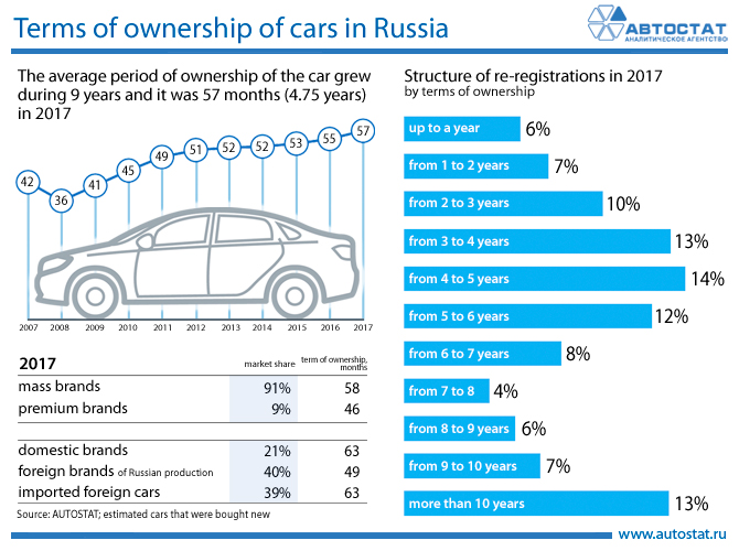 Terms of ownership of cars in Russia.jpg