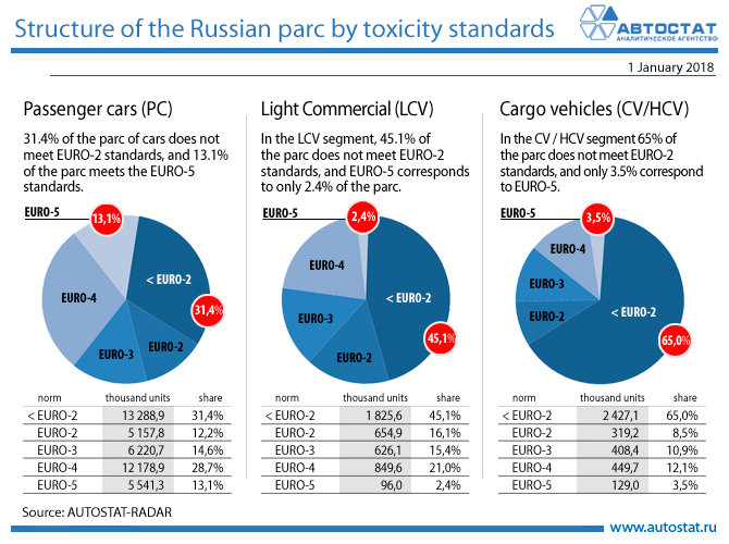 Structure of the Russian parc by toxicity standards.jpg