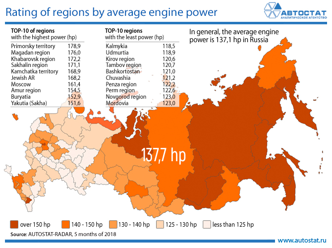 Rating of regions by average engine power.jpg