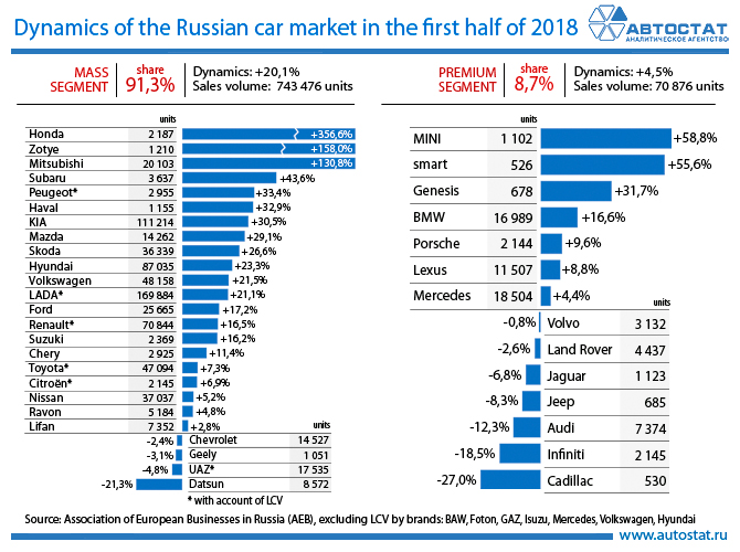 Dynamics of the Russian car market in the first half of 2018.jpg