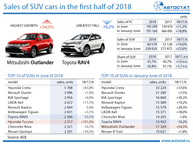 Sales of SUV cars in the first half of 2018.jpg